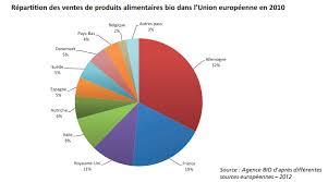Consommation De Produits Bio Dans Consommation Des Produits Biologiques Brouillon De Publication