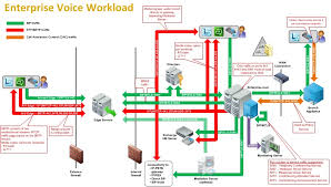 lync server 2010 visio stencil available to download unified