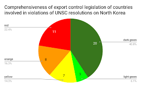 Flags Of Nations Images Countries Involved In Violating Unsc Resolutions On North Korea