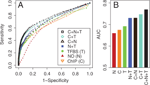 predicting functionality of protein u2013dna interactions by