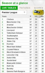 premier league results table and fixtures premier league table results and remaining fixtures west brom end