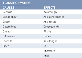 cause and effect essay samples unv 100 chapter eight explaining causes and effects effective transitional words