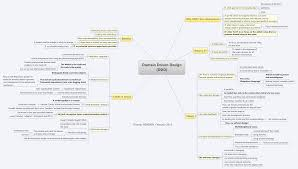 mind map software for mac free download sap data conversion hotel