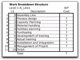 Estimate Work For Car by Engineering Finance Lessons