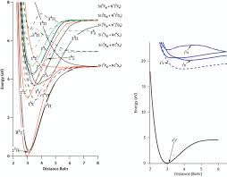 theoretical study of the electronic states of newly detected