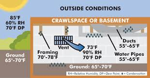 Basement Humidity - musty odors archives santa fe basement and crawl space