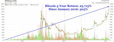 bitcoin yearly chart bitcoin price chart yearly karmashares llc leveraging