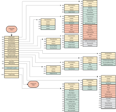 a generative oriented model driven design environment for