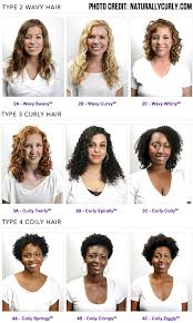 what kind of hair do you use for crochet braids what kind of curly hair do you have curly hair types so you can