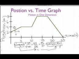 position vs time graph constant velocity youtube