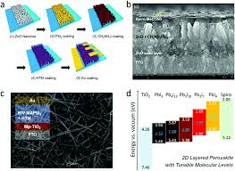 synthesis properties and optical applications of low dimensional