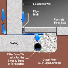 Interior Basement Drainage System Interior Drain Tile Day 2 Process 1 Install 4