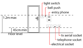house wiring outlet height u2013 the wiring diagram u2013 readingrat net