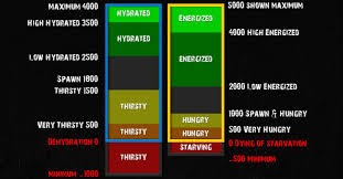 Dayztv Map Dayz Guide Updated New Status Effects For Energized And Hydrated