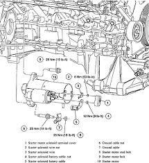 where is the starter in the ls lincoln 2001 located