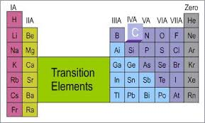 Periodic Table Ti Get Chemistry Help Carbon U0027s Position In The Periodic Table