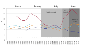 Map Of Germany And Italy by Italian Economic Growth And The Euro Bruegel