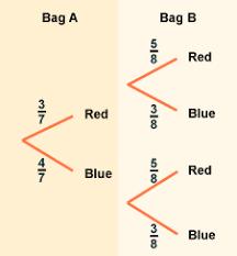 bbc gcse bitesize tree diagrams
