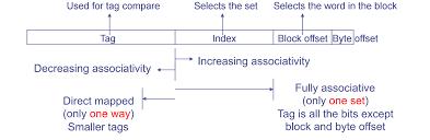 Direct Mapped Cache Computer Architecture Associativity Vs Blocks Per Set In Fixed
