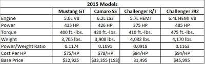 2014 camaro ss vs 2014 mustang gt pony car wars 2015 mustang gt vs camaro ss vs challenger r t