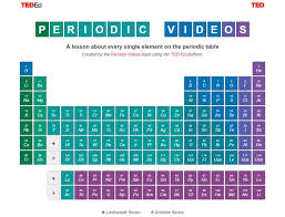 Why Was The Periodic Table Developed 27 Best Chemistry Images On Pinterest Chemistry Periodic Table