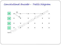 trellis quantization convolution codes coding decoding tree codes and trellis codes for u2026