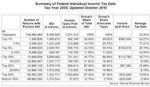 Irs 2015 Tax Tables Bad Economy Lost Jobs U003d No Or Low Income And Less Tax Money For