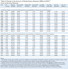 tax rate table 2017 the distribution of tax and spending policies in the united states