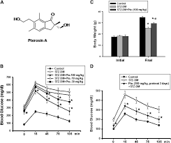 antidiabetic effects of pterosin a a small molecular weight