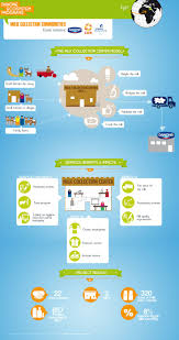 21 best dairy commerce infographics images on pinterest