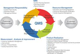 100 iso 9000 manual best quality assurance software maus