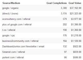 how to calculate social media roi a delightfully short guide