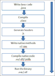 jni tutorial linux implementing the java native interface to harden native code