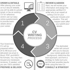 Best Resume Help Online by Naukrigulf Resume Services Free Resume Example And Writing Download