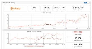 visualization of the week forecasting news for lokad page 1 of 1 web retailer