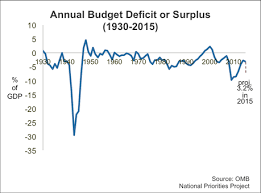 Fiscal Year 2014 National Debt Federal Budget Tipsheet Debt And Deficit