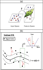 a hybrid intelligent approach for modeling nonlinear complex data