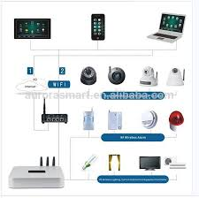 home automation lighting design home automation kit smart home zwave kit view zwave kit aurora