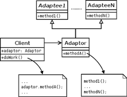 in design class adapter pattern
