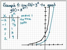 transformations of exponential functions youtube