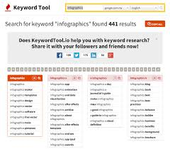 Keyword Average Monthlysearches Article Keyword Tags Keyword Research Tools That Top Marketers Use