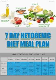 ketogenic diet u2013 7 day ketogenic diet meal plan hormone health