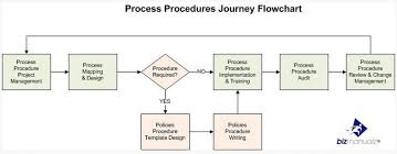 what is a standard operating procedure writing sops
