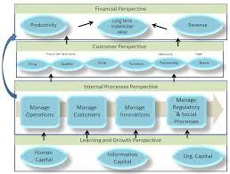 strategy map template balanced scorecard effective tool plmhat