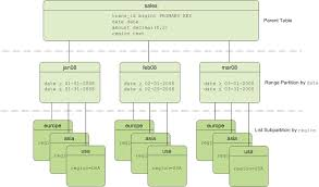 Alter Table Add Partition Partitioning Large Tables Pivotal Greenplum Database Docs