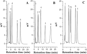 preparation and evaluation of surface grafted block copolymers and