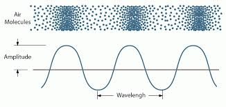 how do sound waves travel images What is sound understanding the nature of sound and soundwaves gif
