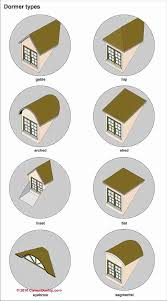 How To Build Dormers In Roof Photo Guide To Building Roof Dormer Types