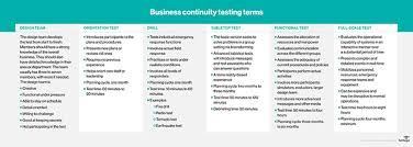 business continuity and disaster recovery testing templates