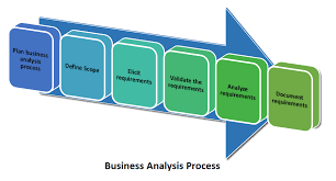 It Business Analyst Job Description Resume by Learn How To Do U0027business Analysis U0027 In 6 Processes The Business